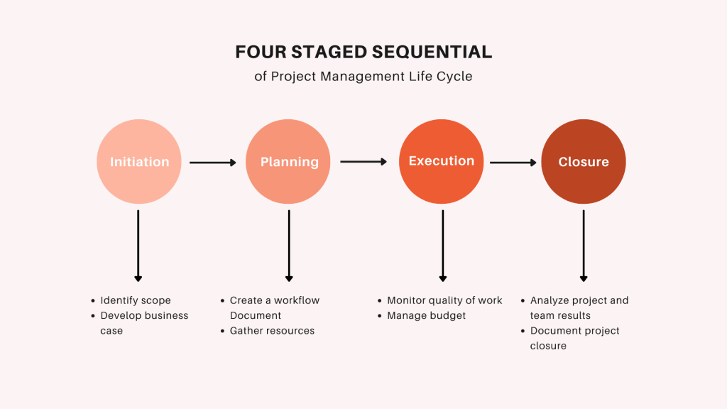Project Management Glossary Lifecycle