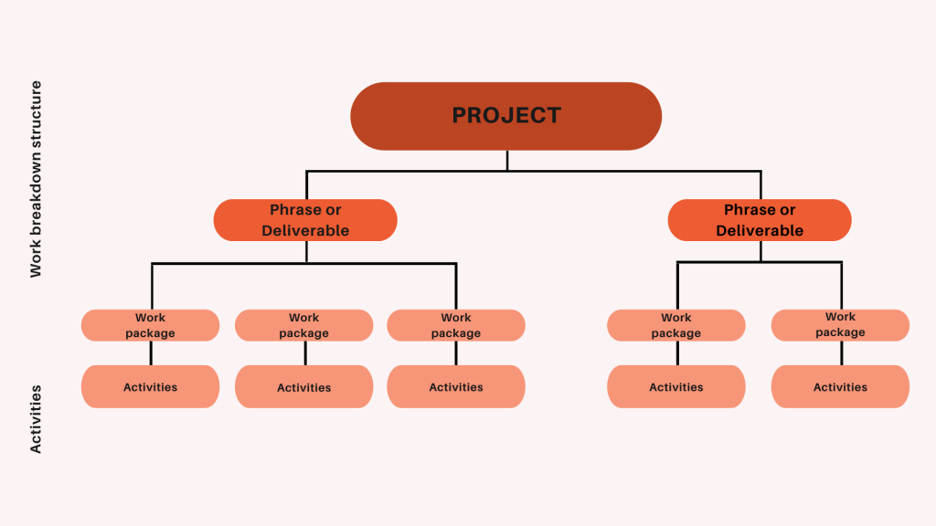 Project Management Glossary WBS