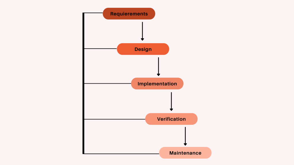 Project Management Glossary Waterfall
