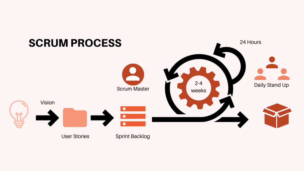 Project Manegement Glossary Scrum