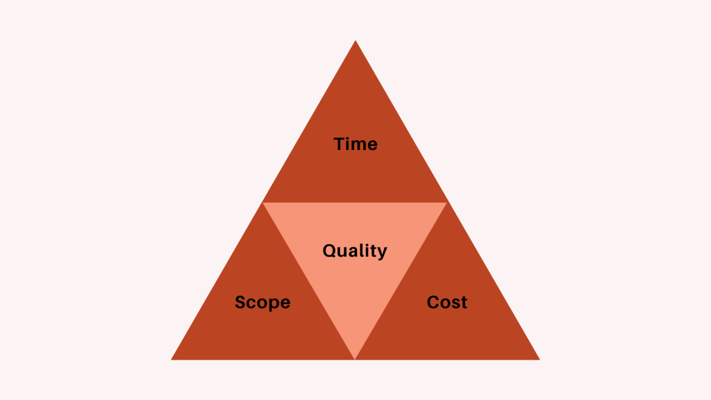 Project Management Glossary Triple Constaint